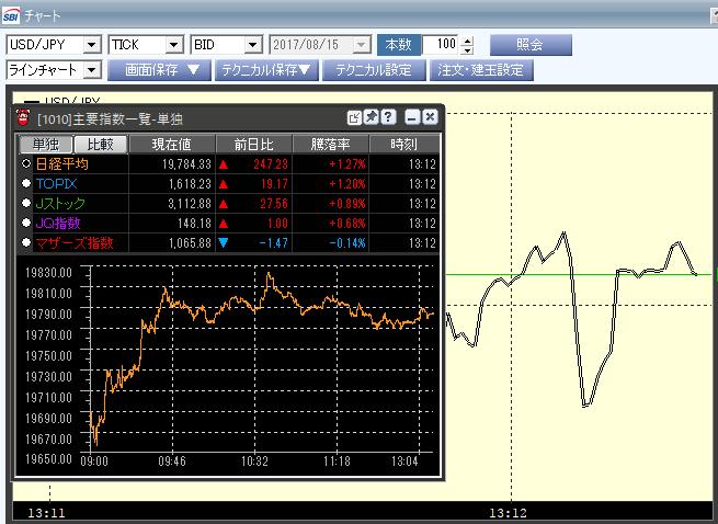 日経平均株価の現在地のリアルタイムレート