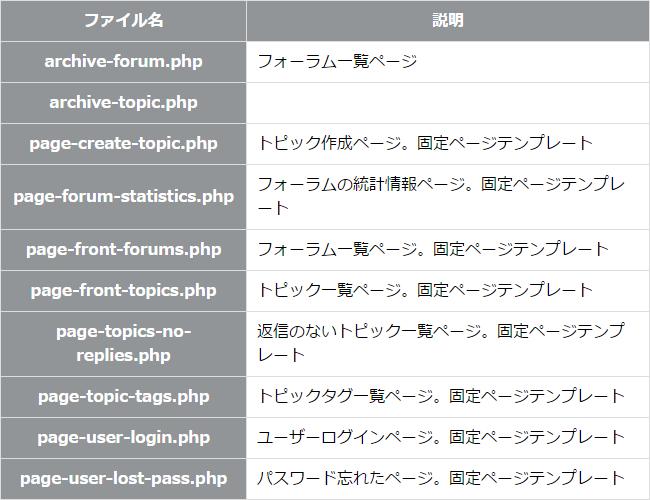 bbpressのフォーラム各種ファイル