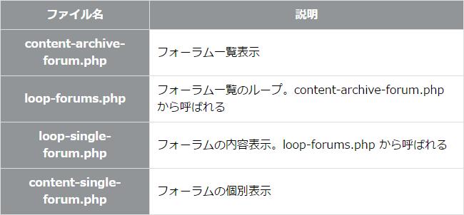 bbpressのフォーラム関係のファイル