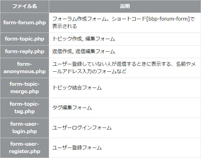 bbpressの入力フォーム関係のファイル