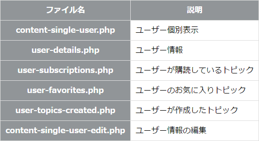bbpressのユーザー関係のファイル