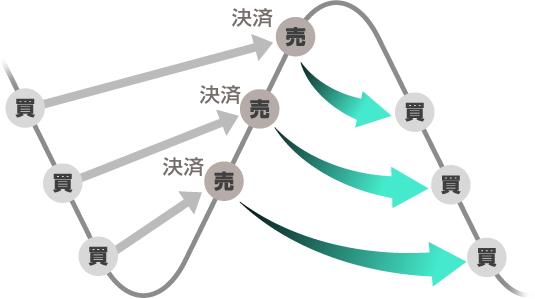 iサイクル注文の説明