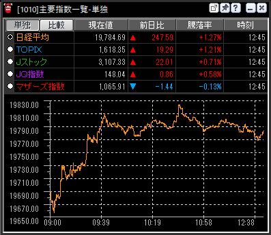 日経平均株価のリアルタイムチャート