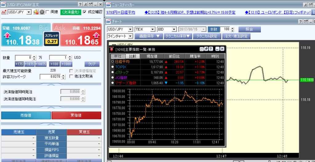FXの日経平均株価とティックチャートによるトレード手法