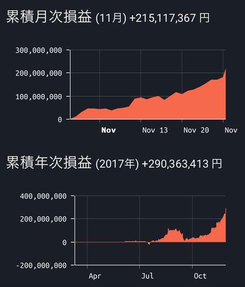 ビットコインの高騰する価格