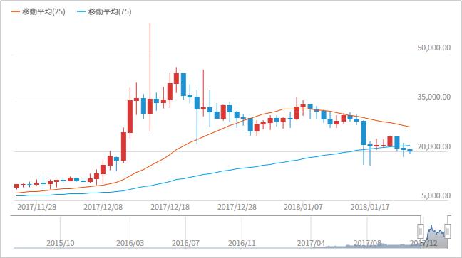 ライトコインのチャートとトレード手法