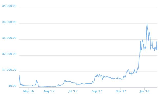 仮想通貨Liskのチャート