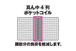 真ん中のコイル部分を接続する
