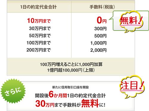 松井証券の取引手数料の一覧表