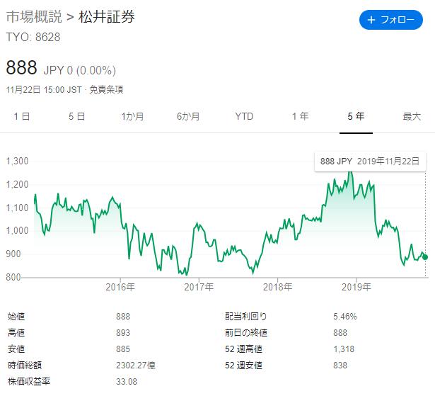 松井証券の株価を分析してみた